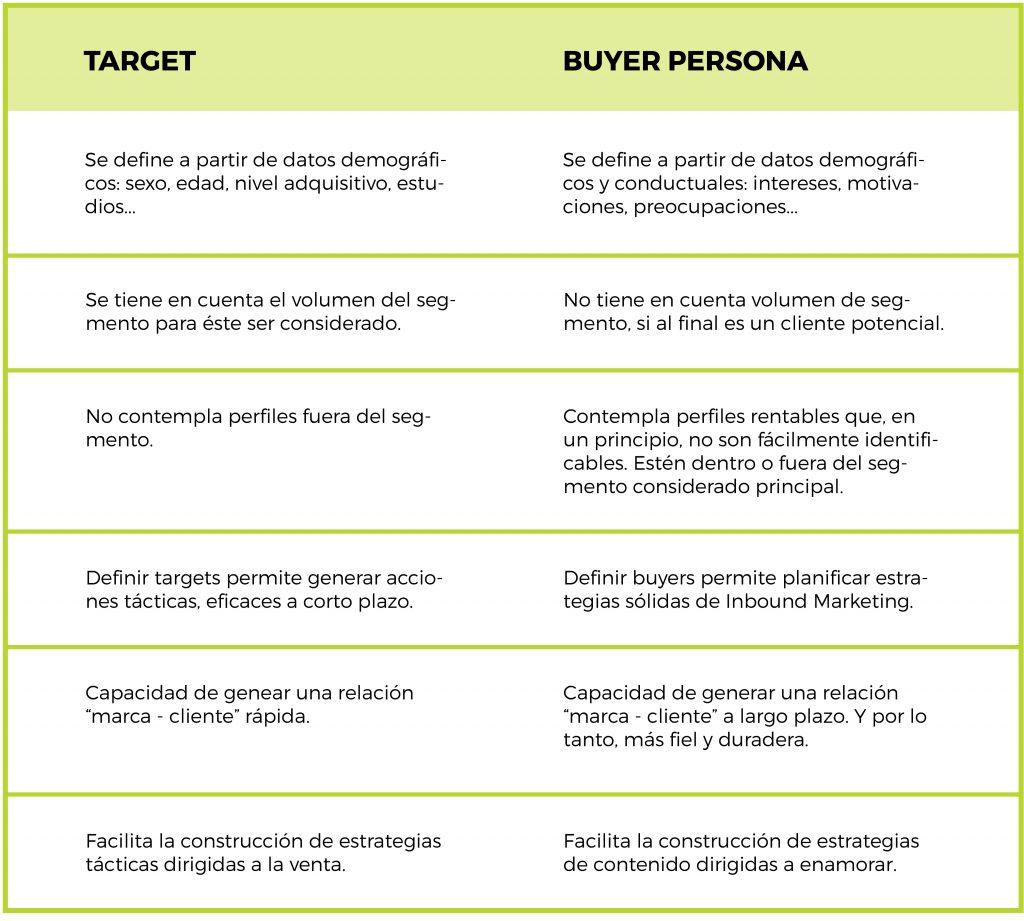 diferencias-target-buyer-persona