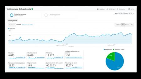 Análisis de estadísticas web